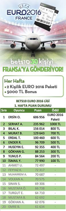 euro2016-bets10-sonuclar